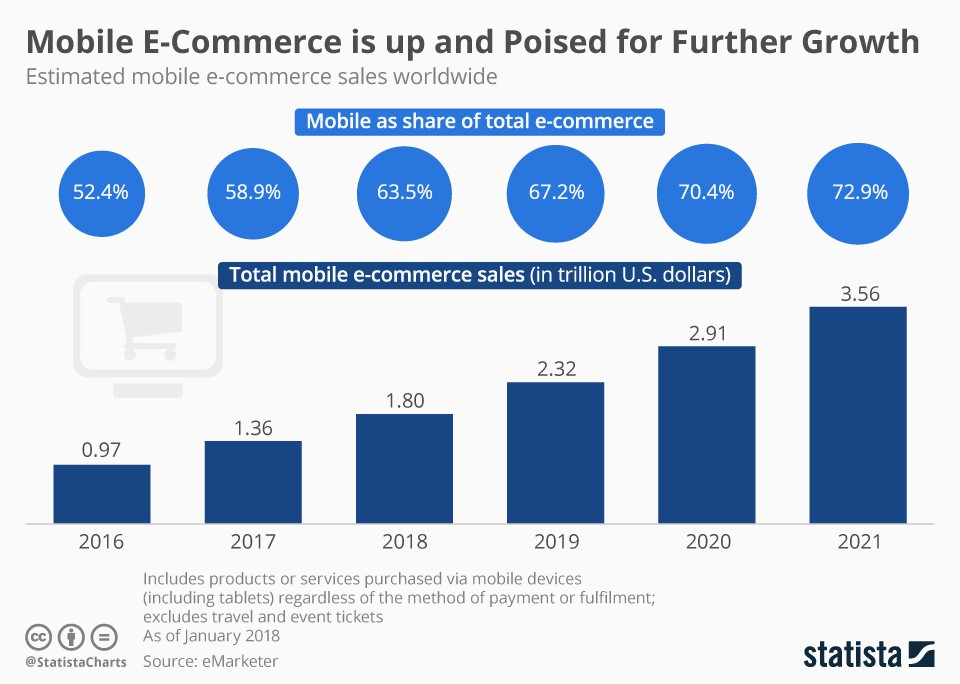 mobile ecommerce is up