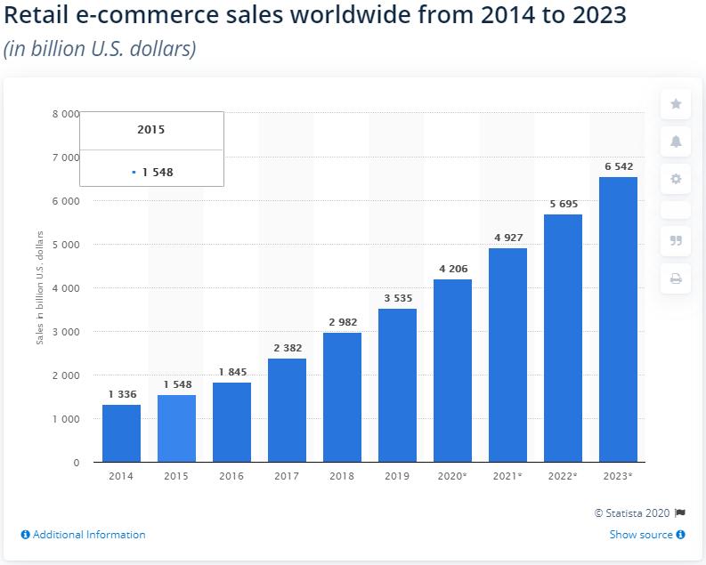 retail e-commerce sales